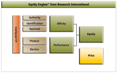 brand-equity-model